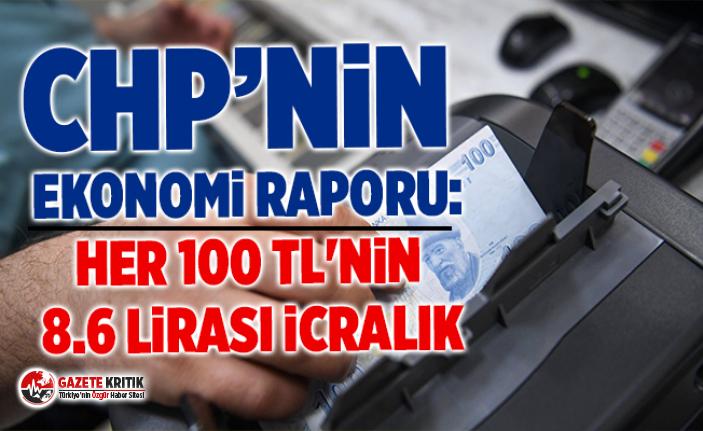 CHP'nin ekonomi raporu: Her 100 TL'nin 8.6 lirası icralık