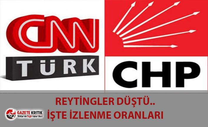CNN TÜRK'ÜN İZLENME ORANI DÜŞTÜ! İŞTE REYTİNG SONUÇLARI