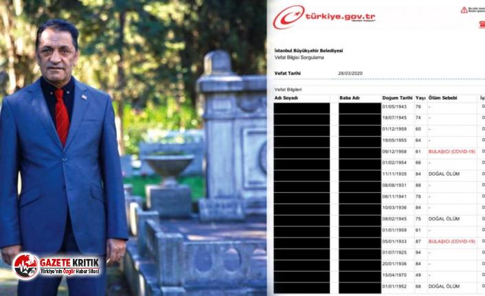 İBB Mezarlıklar Daire Başkanı: Rakamlar sehven girildi, Sağlık Bakanlığı'nın verileri doğru