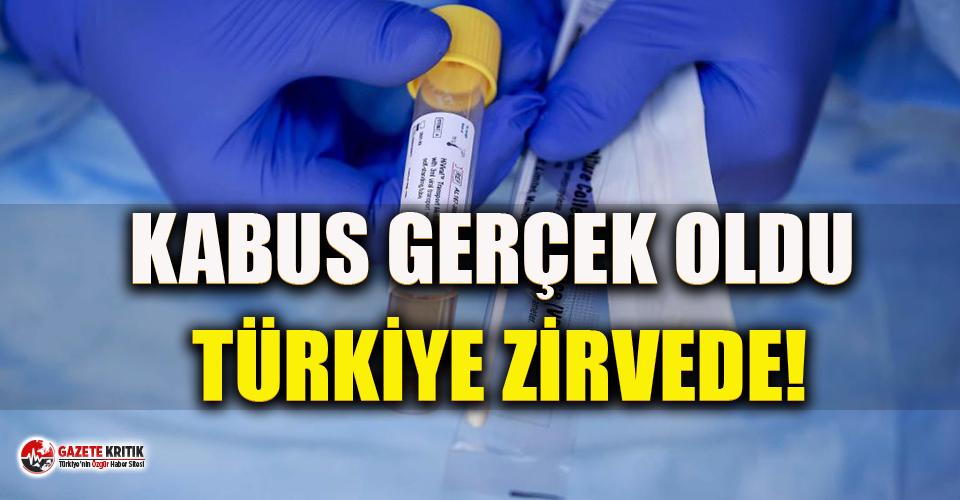 Türkiye koronavirüs artış hızında ilk sıraya yükseldi