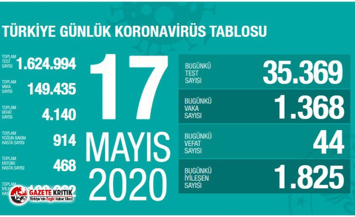 17 Mayıs Koronavirüs raporu belli oldu!