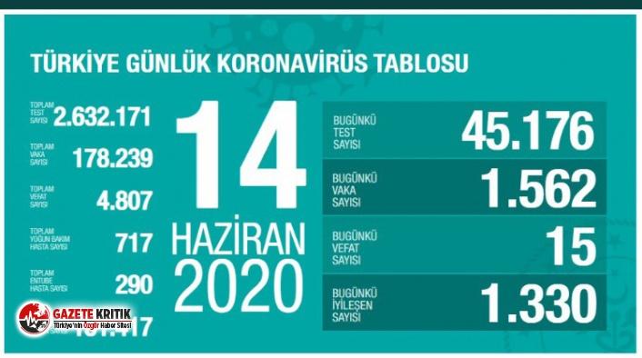 14 Haziran koronavirüs tablosu açıklandı: 15 kişi hayatını kaybetti!