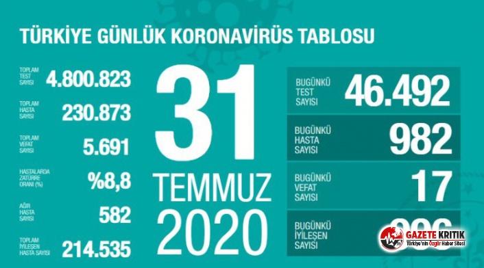 31 Temmuz koronavirüs tablosu açıklandı!