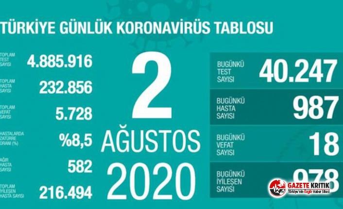 Bakan Koca 'kaygı verici' diyerek 2 Ağustos koronavirüs tablosunu açıkladı!