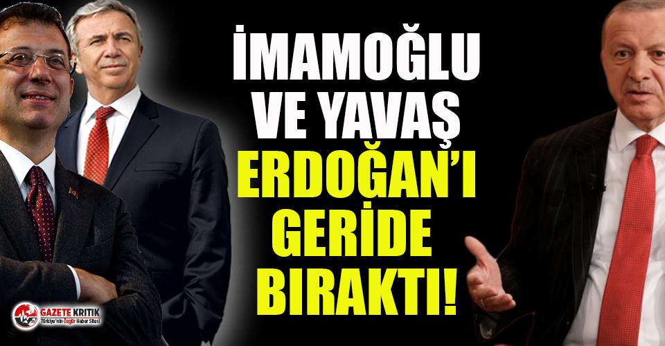 İmamoğlu ve Yavaş, Erdoğan'ı solladı! İşte çarpıcı sonuçlar...