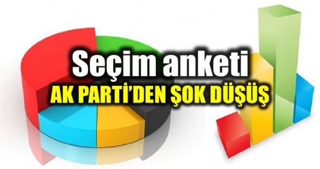 Son ankete göre  İstanbul'da AKP'nin seçimleri kaybetme ihtimali çok yüksek