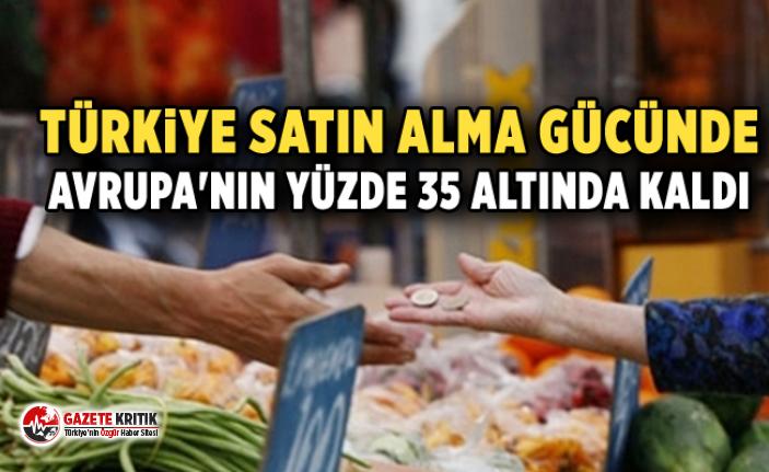 Türkiye satın alma gücünde Avrupa'nın yüzde 35 altında kaldı