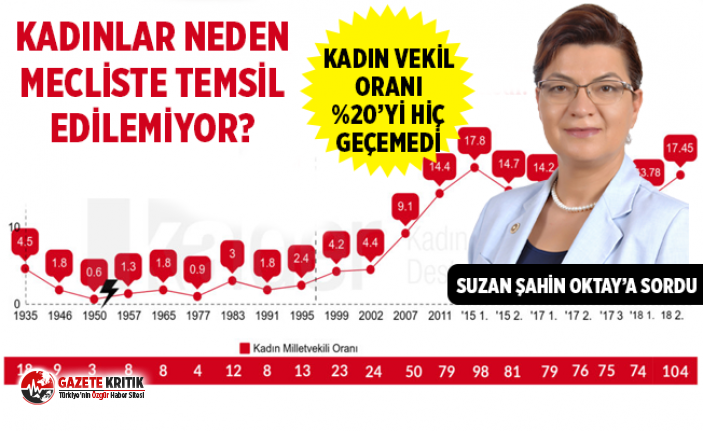 CHP'Lİ ŞAHİN: KADINLAR NEDEN MECLİSTE TEMSİL...