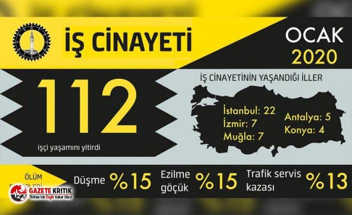 Ocak ayında en az 112 işçi kâr hırsının kurbanı...