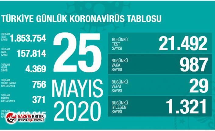 25 Mayıs Koronavirüs raporu:29 kişi hayatını kaybetti!