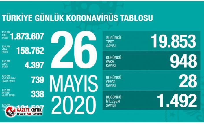26 Mayıs koronavirüs raporu:İyileşen hasta sayısı...