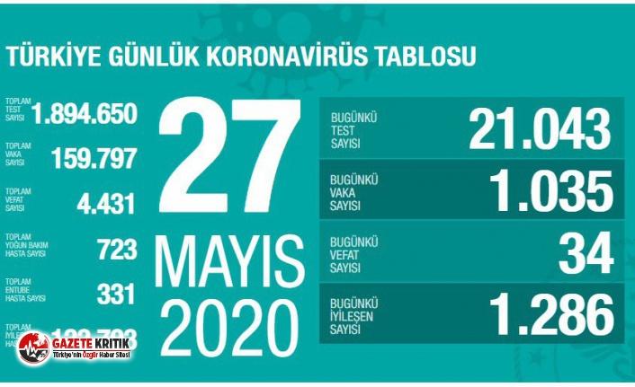 27 Mayıs koronavirüs raporu:Ölenlerin sayısı...
