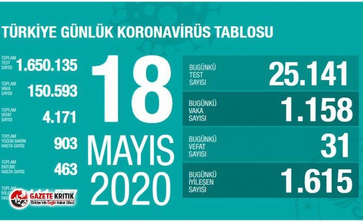 İşte 18 Mayıs Koronavirüs raporu!