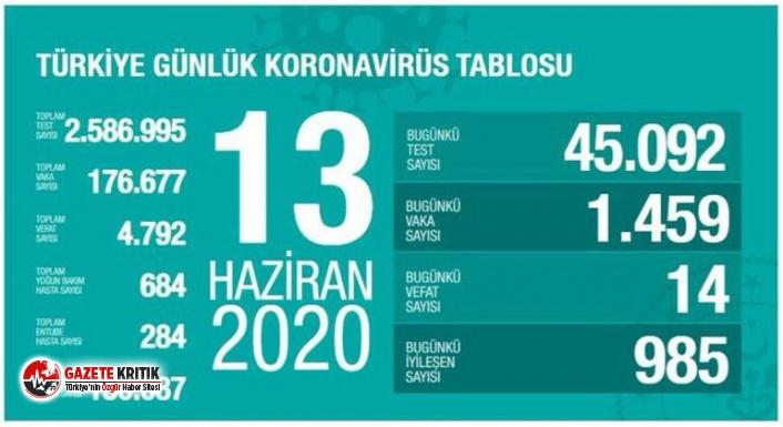 13 Haziran koronavirüs tablosu açıklandı: 14 kişi...