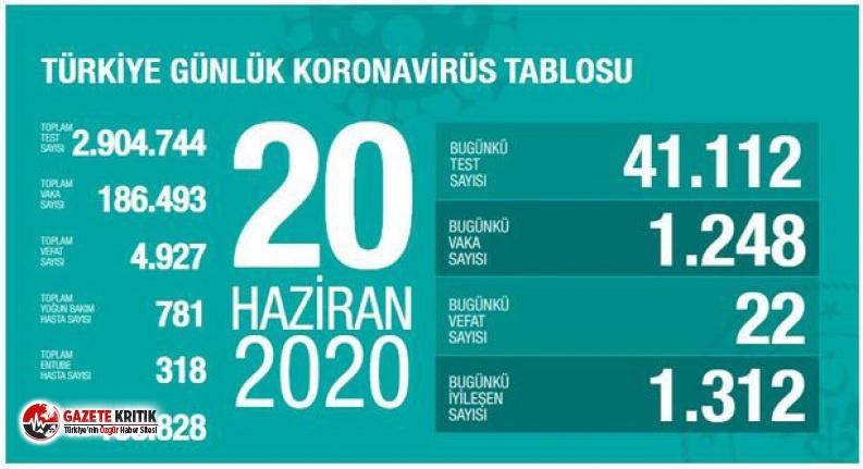 20 Haziran koronavirüs tablosu: 1248 kişiye Kovid-19 tanısı konuldu, 22 kişi hayatını kaybetti