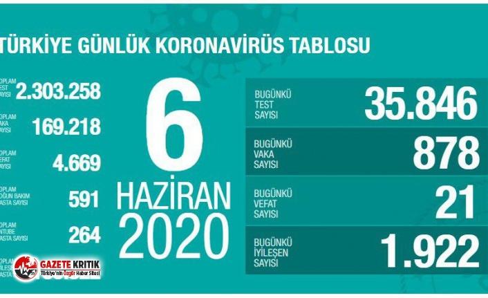 6 Haziran 2020 Türkiye'de corona virüs: Son 24 saatte 21 can kaybı, 878 yeni vaka