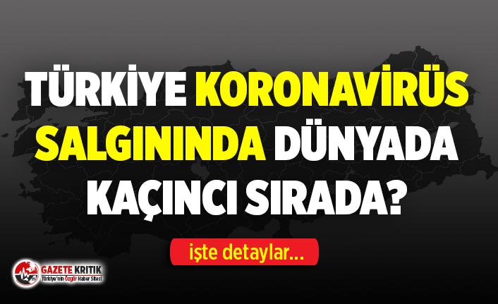Türkiye, Koronavirüs salgınında dünyada kaçıncı...