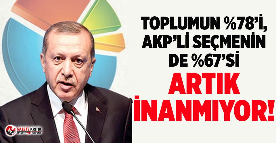 AKP'de tüm hesapları bozacak anket sonucu!
