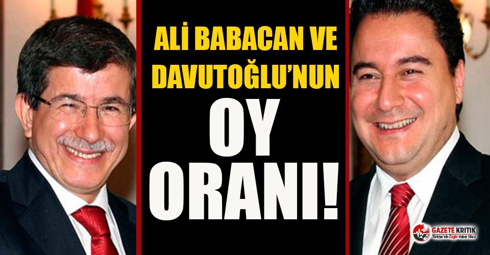İşte Ahmet Davutoğlu ve Ali Babacan'ın oy...