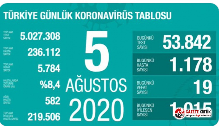 5 Ağustos koronavirüs tablosu açıklandı: Yeni vaka sayısı bin 200 sınırına yaklaştı