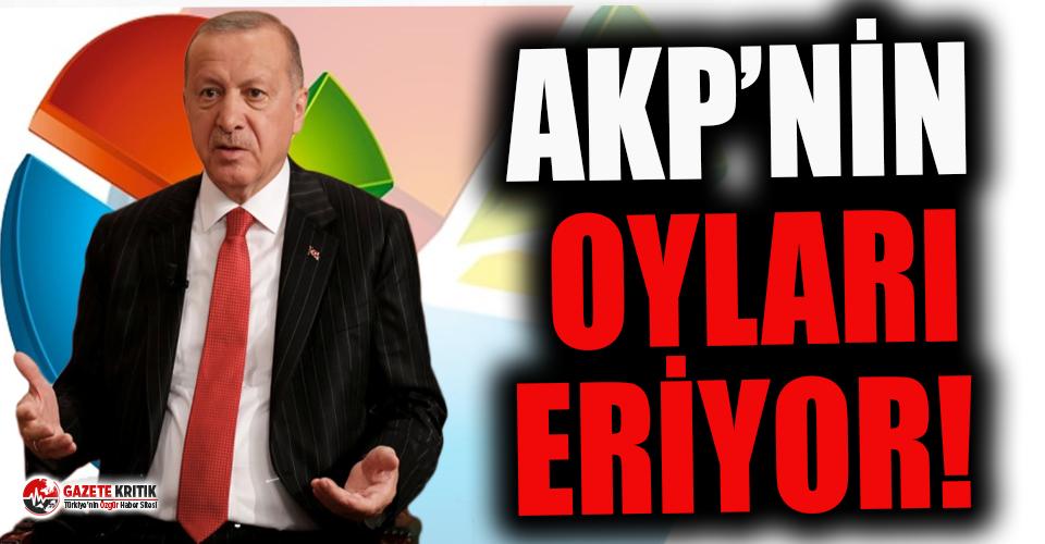 İktidar adına olumlu sonuçlar çıkaran anket şirketinde bile AKP'nin oyları eriyor!