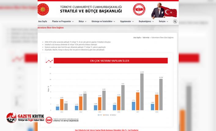 CHP'Lİ ARIK:AK PARTİ GENEL BAŞKANINI YİNE...