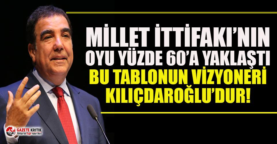 CHP'li Toprak: Millet İttifakı'nın oyu yüzde...