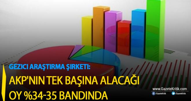 Gezici Araştırma Şirketi:AKP'nin tek başına alabileceği...